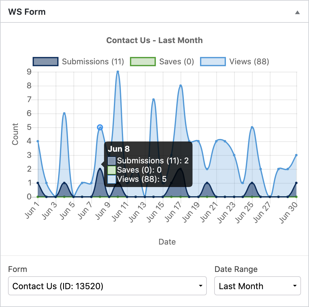 WS Form PRO - Statistics - Dashboard Widget